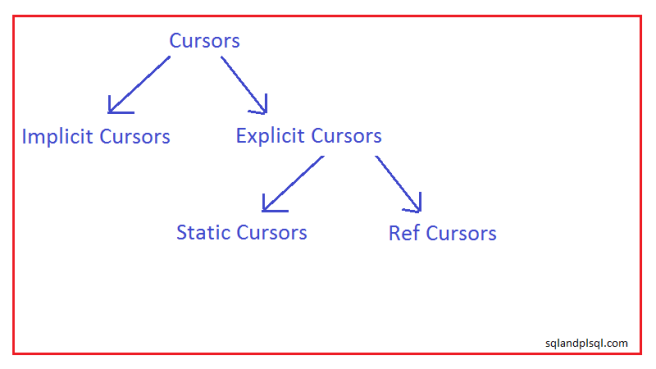 Oracle Cursor Classification